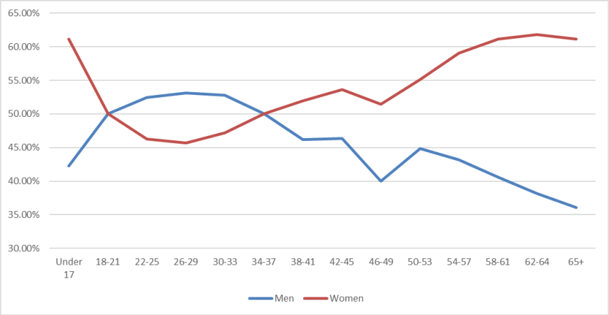 Facebook demographics gender age 3.1.21