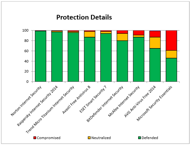 Virus Protection Rating Chart