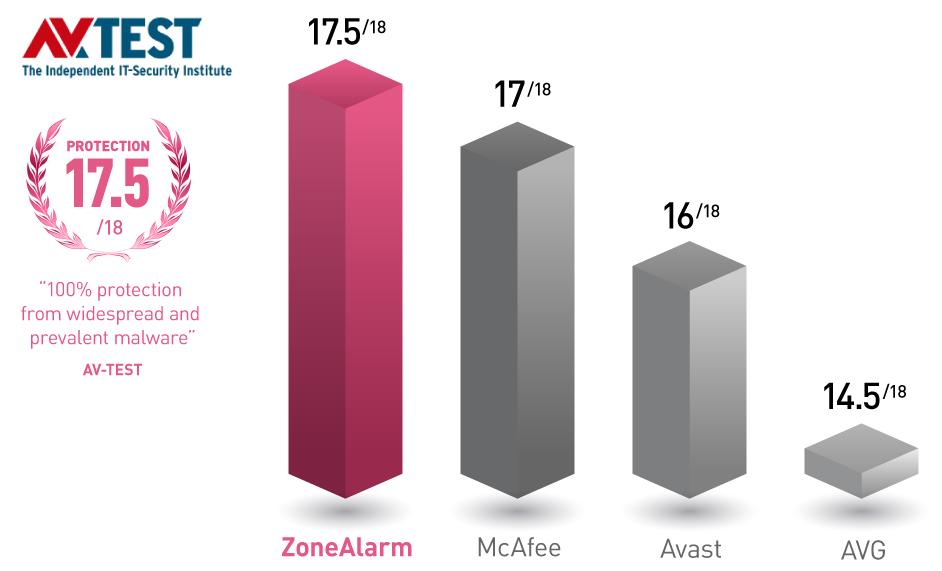 avtest-chart