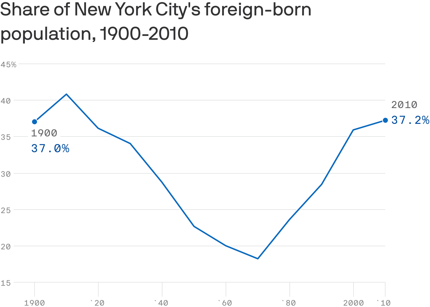 Data: U.S. Census Bureau via New York City Department of City Planning; Chart: Andrew Witherspoon/Axios