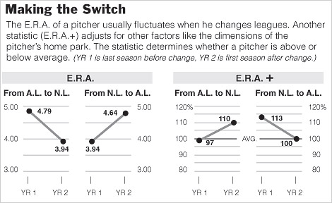 A nice graphic from NY Times depicting a pitcher\'s ERA+ when switching leagues.