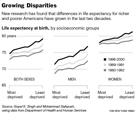 Growing Disparities