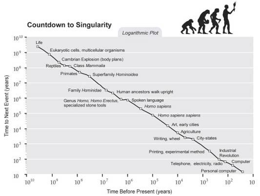 "Kurzweil ""Countdown to Singularity"" graph"