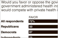 Support for a Public Health Plan
