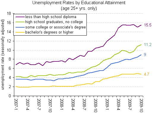 Breakdown of US  Unemployment by education level.