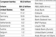 Lending to the United Arab Emirates