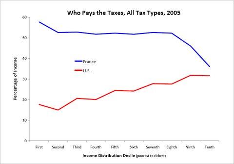 La siguiente tabla muestra mis estimaciones de las acciones sobre la renta pagado en impuestos a través de los deciles de ingresos francesa (azul) y en los deciles de ingresos en los Estados Unidos (rojo).