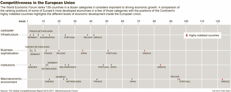 Competitividad en la Unión Europea (Fuente: https://i1.wp.com/graphics8.nytimes.com/images/2010/12/03/world/europe/03divide_graphic/03divide_graphic-popup.jpg)