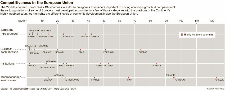 Competitividad en la Unión Europea (Fuente: https://i1.wp.com/graphics8.nytimes.com/images/2010/12/03/world/europe/03divide_graphic/03divide_graphic-popup.jpg)
