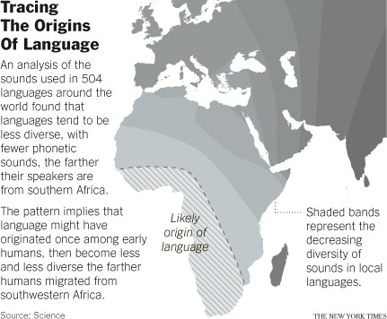 Tracing the origin of Languages