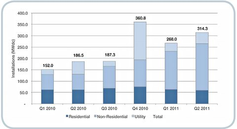 Solar installations in the United States in 2010 and the first two quarters of 2011. Economies of scale make it easier for nonresidential buildings to foot the cost.