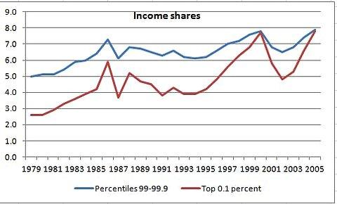 Graphique de la part des revenus parmi les 1 % les plus riches
