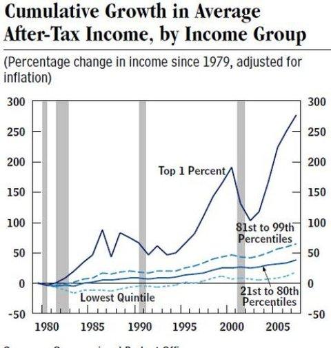 Graphique des données statistiques sur la croissance des inégalités
