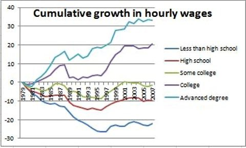 Cumulative Growth in Hourly Wages, 1979-2009, by Level of Education