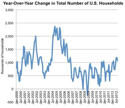 Source: Census Bureau, via Haver Analytics.