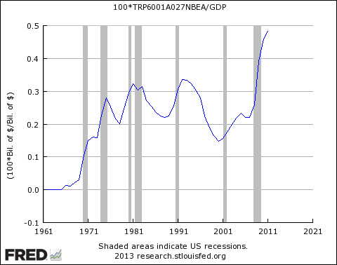 SNAP (food stamps) as percent of GDP