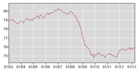 Employment-population ratio, ages 25-54.