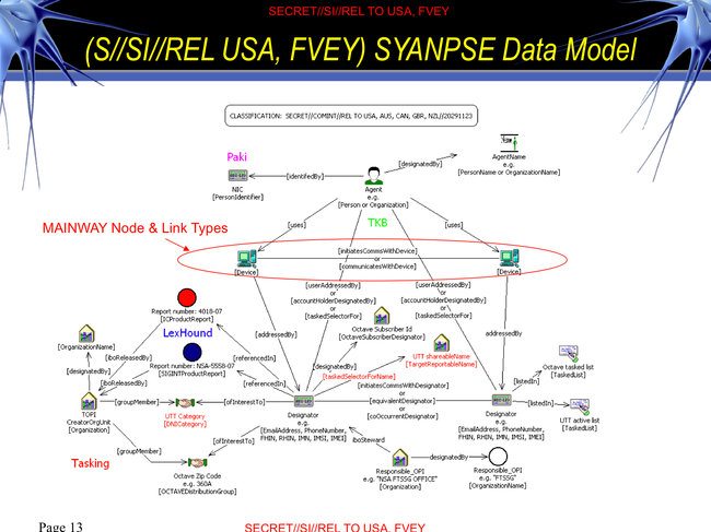 This slide from an N.S.A. PowerPoint presentation shows one of the ways the agency uses e-mail and phone data to analyze the relationships of foreign intelligence targets.