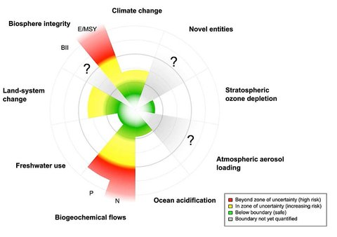 "A diagram from a paper defining ""planetary boundaries"" for human activities shows areas of greatest risk in red."