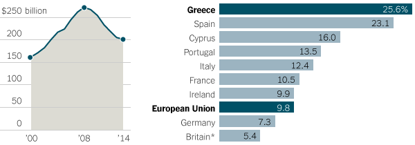 https://i1.wp.com/graphics8.nytimes.com/images/2015/06/29/business/international/greece-explainer-graphics/greece-explainer-graphics-custom2.png