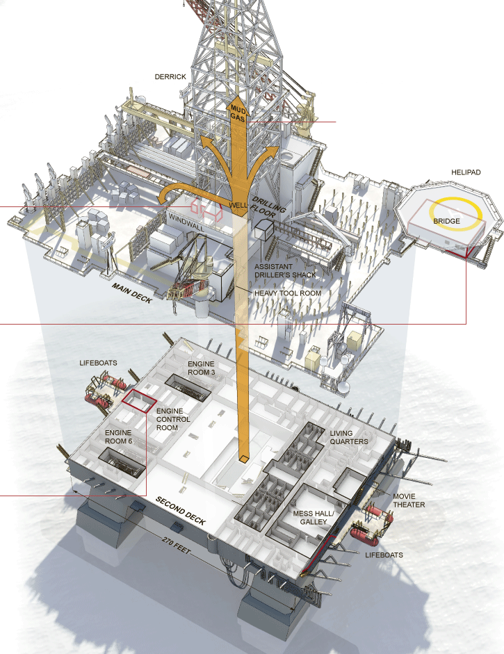 Diagram of Deepwater Horizon oil rig