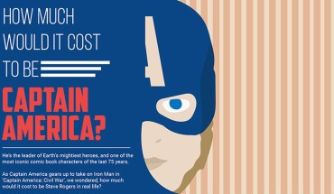 How Much Would It Cost To Be Captain America? - Infographics