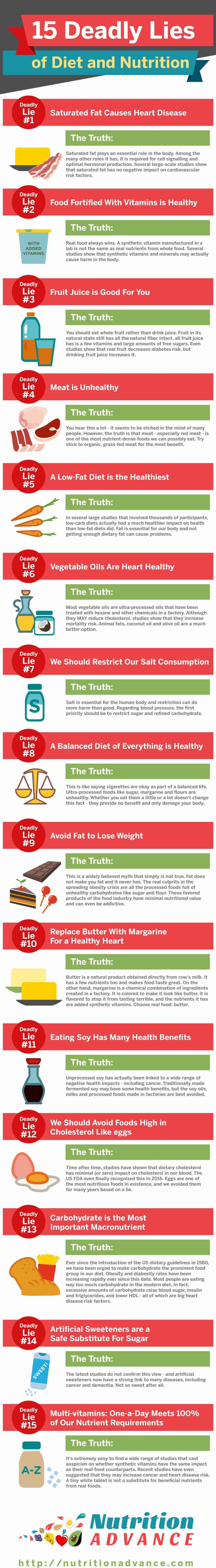 15 Diet And Nutrition Myths Busted!