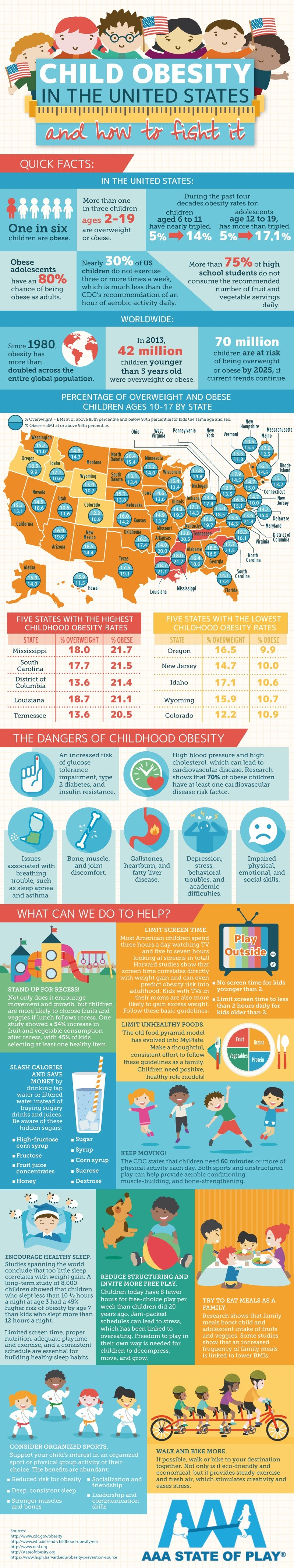 The Complete Guide To Child Obesity In The United States