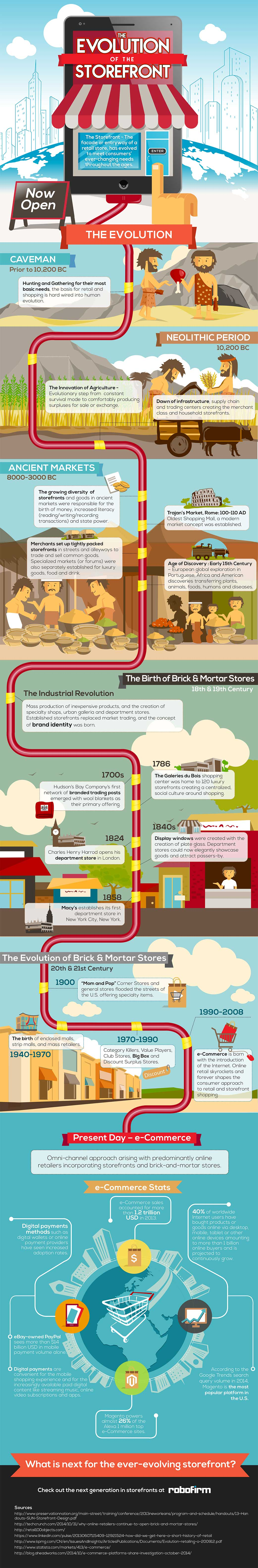 How Did Retail Stores Evolve?