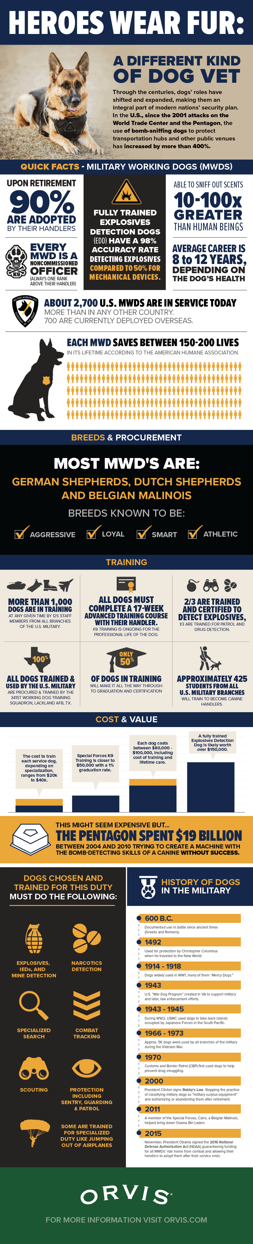 Know More About The Dogs In The Military - Infographic