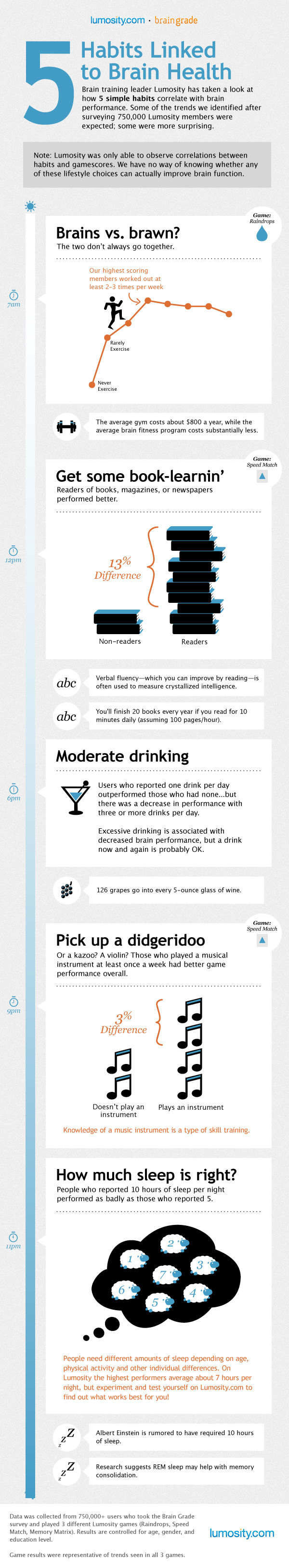 What Do Your Habits Say About Your Brain Health? - Infographic