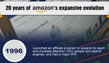 The Evolution Of Amazon: 1996 To 2015 - Infographic