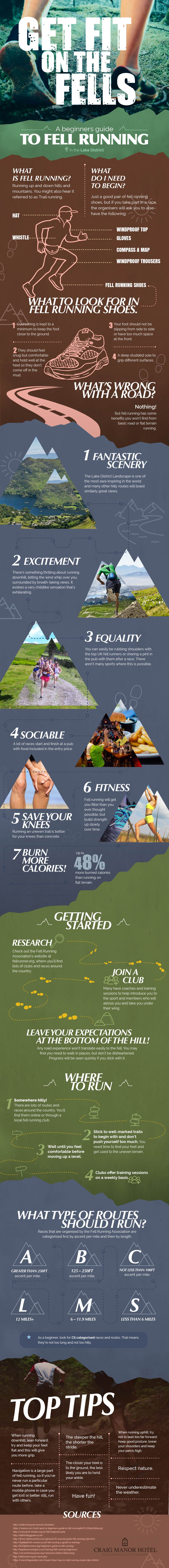 Everything You Need To Know About Fell Running - Infographic