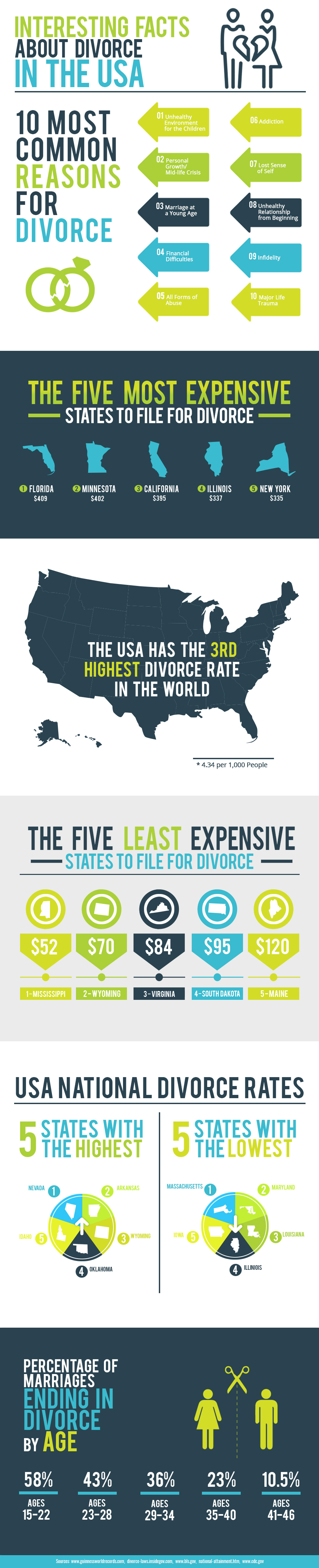 Interesting Facts About Divorce - Infographic