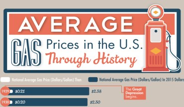 Know How Gas Prices Evolved Through The Years - Infographic