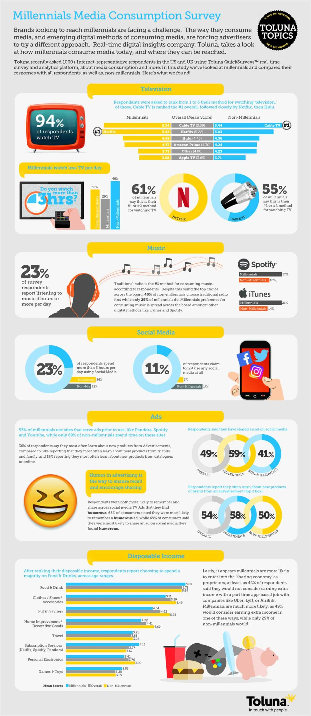 Millennial Media Consumption Patterns - Infographic