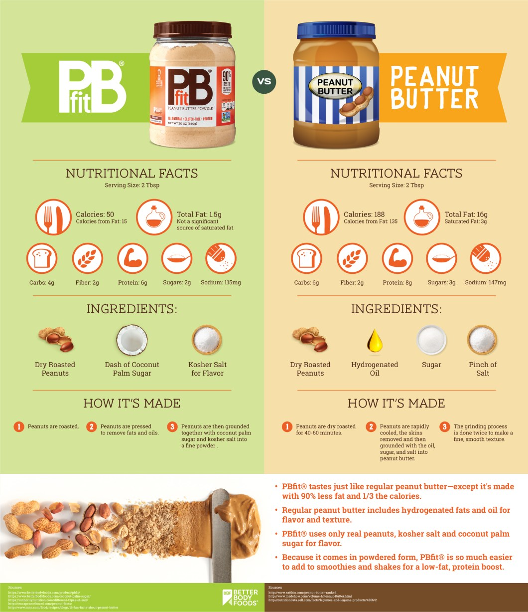 Powdered Peanut Butter or Peanut Butter? - Infographic