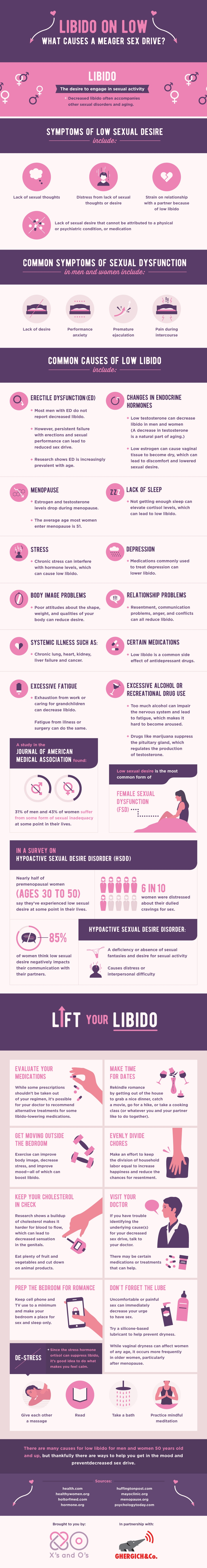 The Reason Behind Low Libido - Infographic