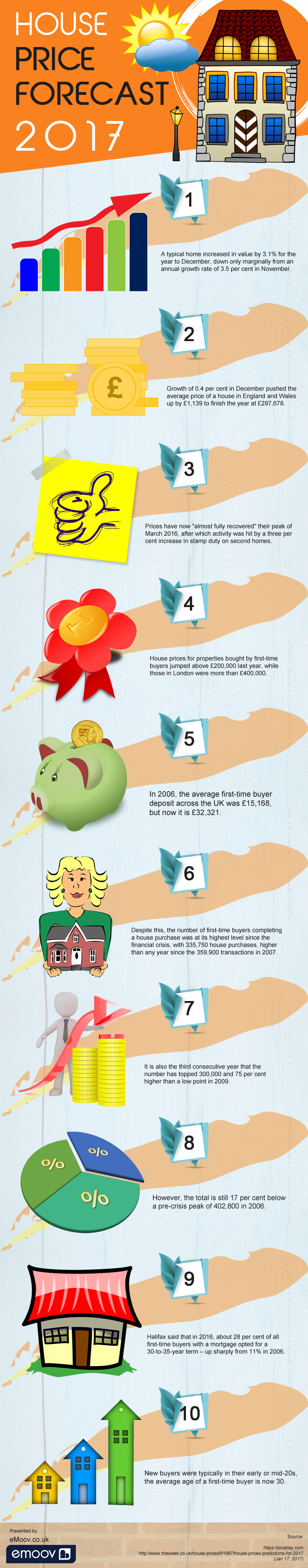 What House Prices Look Like This Year - Infographic