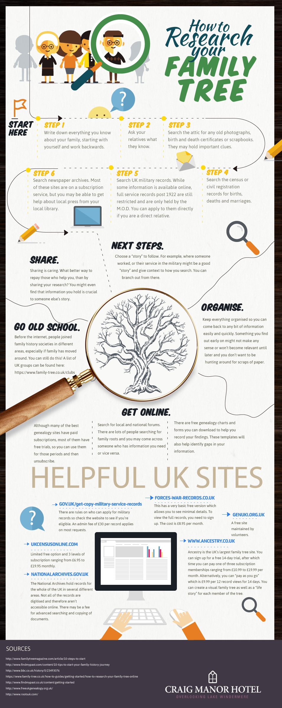 Getting To Know Your Entire Family Tree - Infographic
