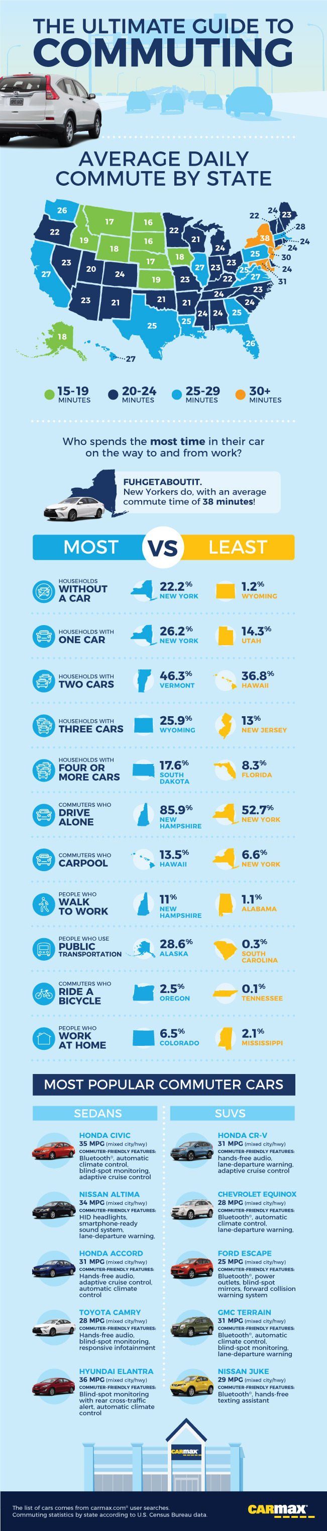 All You Need To Know About Commuting In America - Infographic