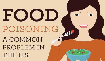 Has Food Poisoning Taken Over America? - Infographic