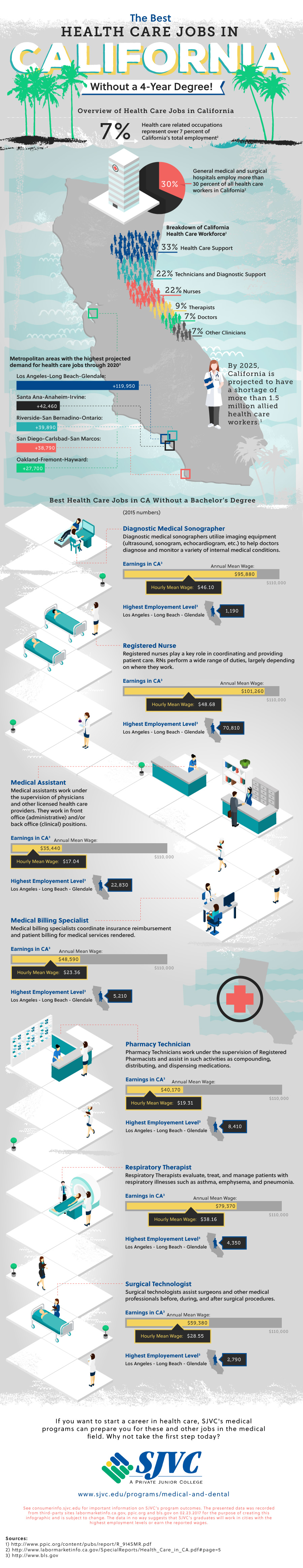 Healthcare Jobs In California That Do Not Demand A 4-Year Degree - Infographic