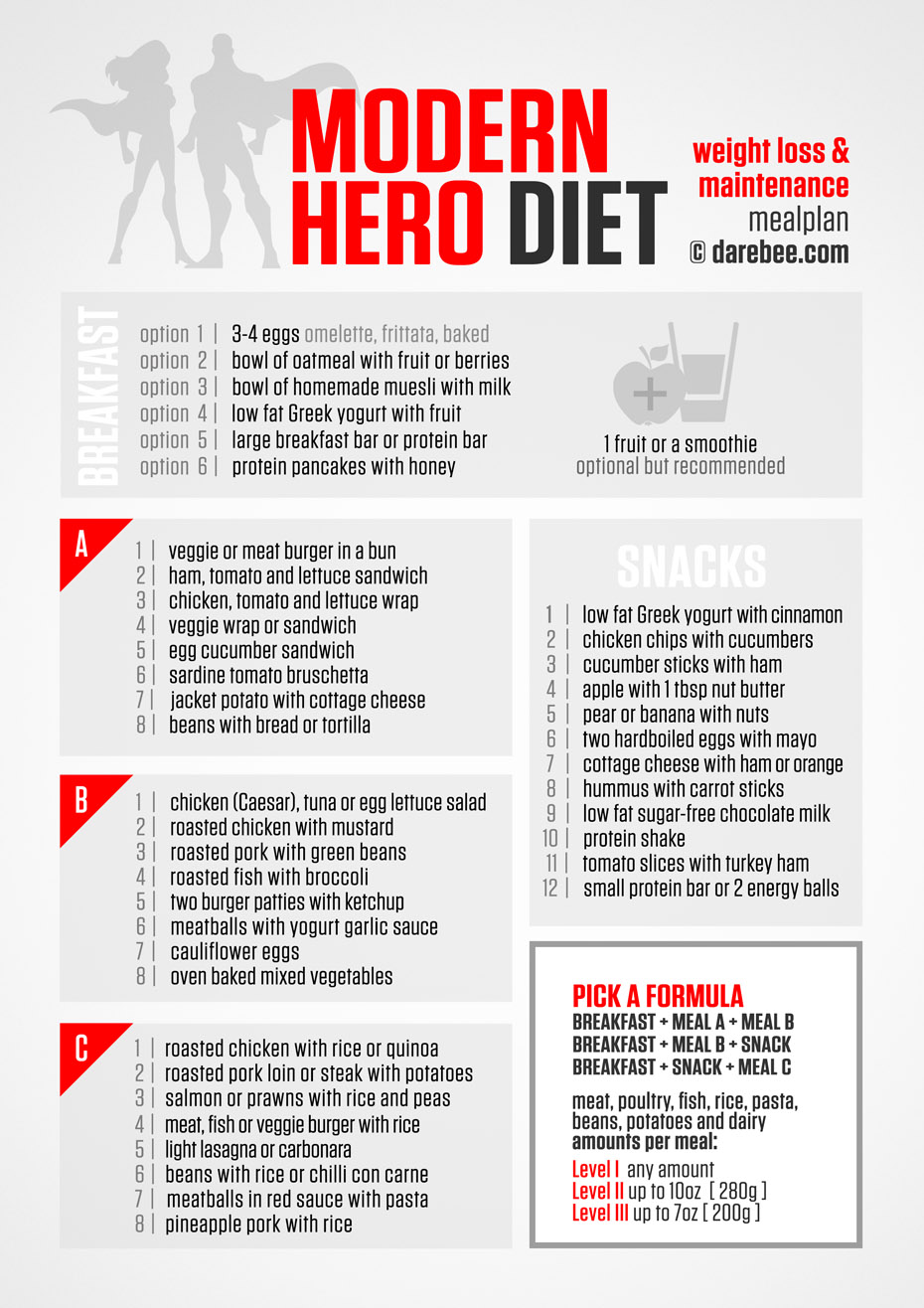 The Ultimate Modern Hero Diet Plan - Infographic