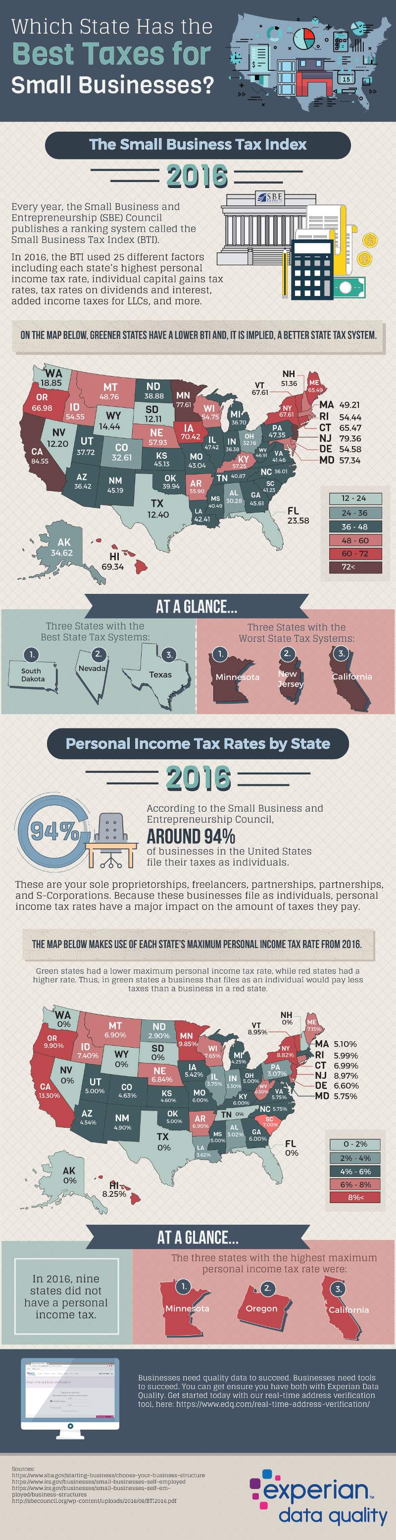 Best State For Paying Your Small Business Taxes - Infographic
