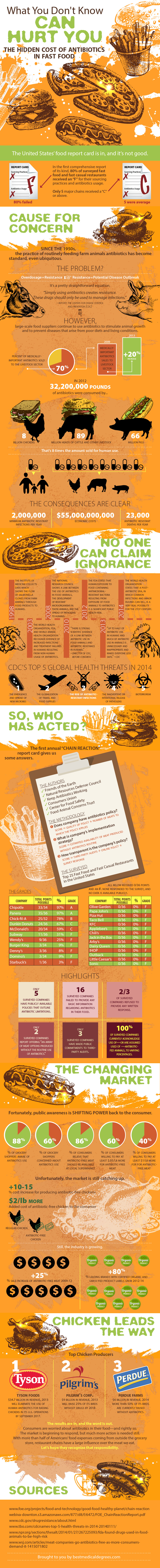 Do You Know Your Food Well? - Infographic