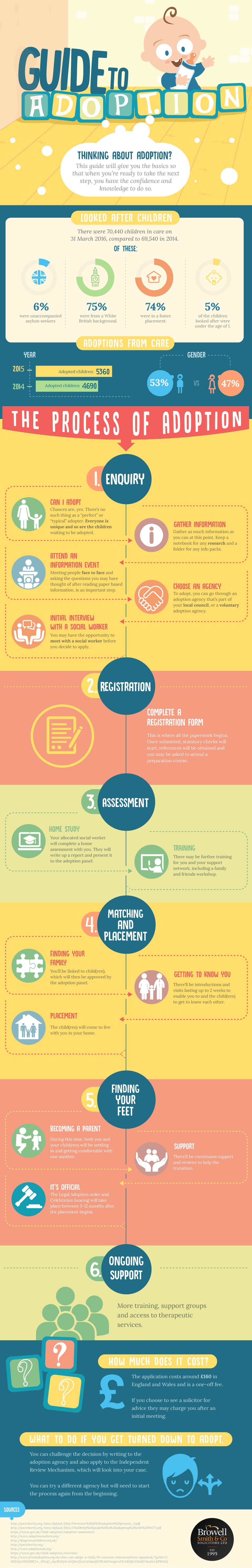 How To Go About The Process Of Adoption - Infographic
