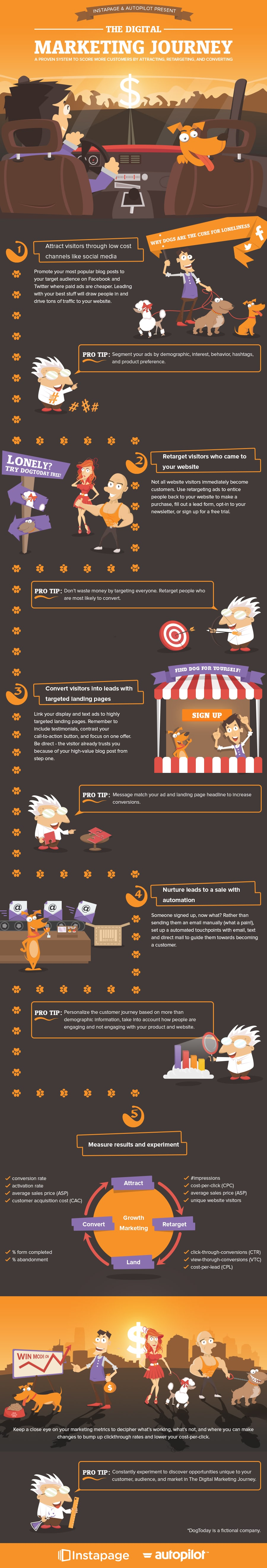 How To Kill The Digital Marketing Game - Infographic