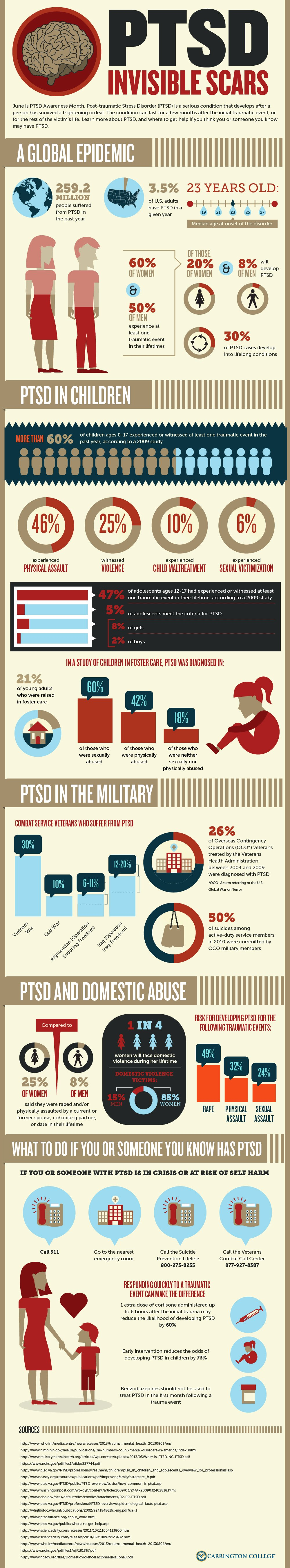 All You Need To Know About PTSD - Infographic