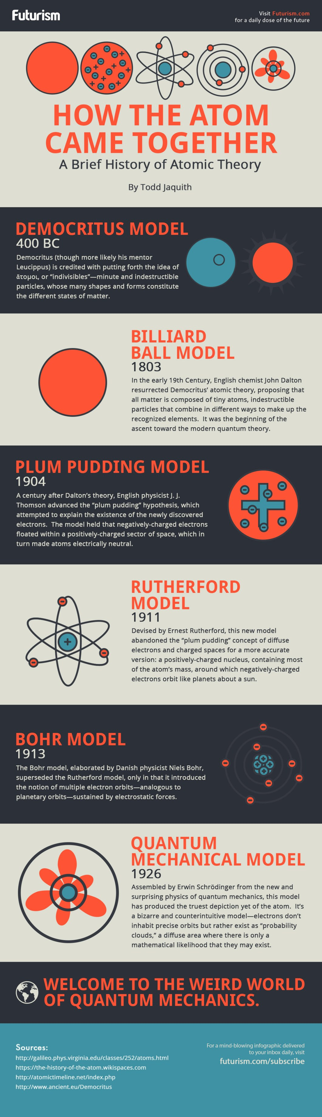 How The Atom Theory Was Put Together Originally - Infographic